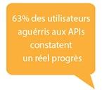API Progress