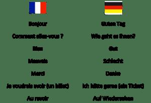 Mini-dictionnaire français allemand