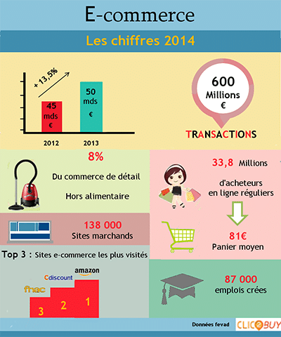 Infographie ecommerce 2014
